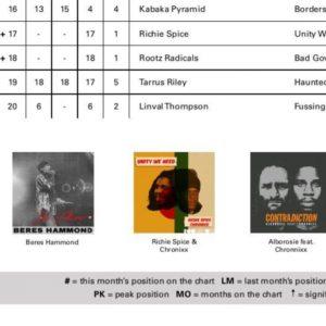 Global Reggae Charts – August 2018 Deutscher Text/German text (English below): Es gibt in der aktuellen Ausgabe des Online-Magazins einige Tipps für junge Musiker/innen (auf Englisch, Abbildung siehe unten). Die...